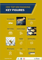 CEE-Top-500-2018-Infograph-KeyFigures-web